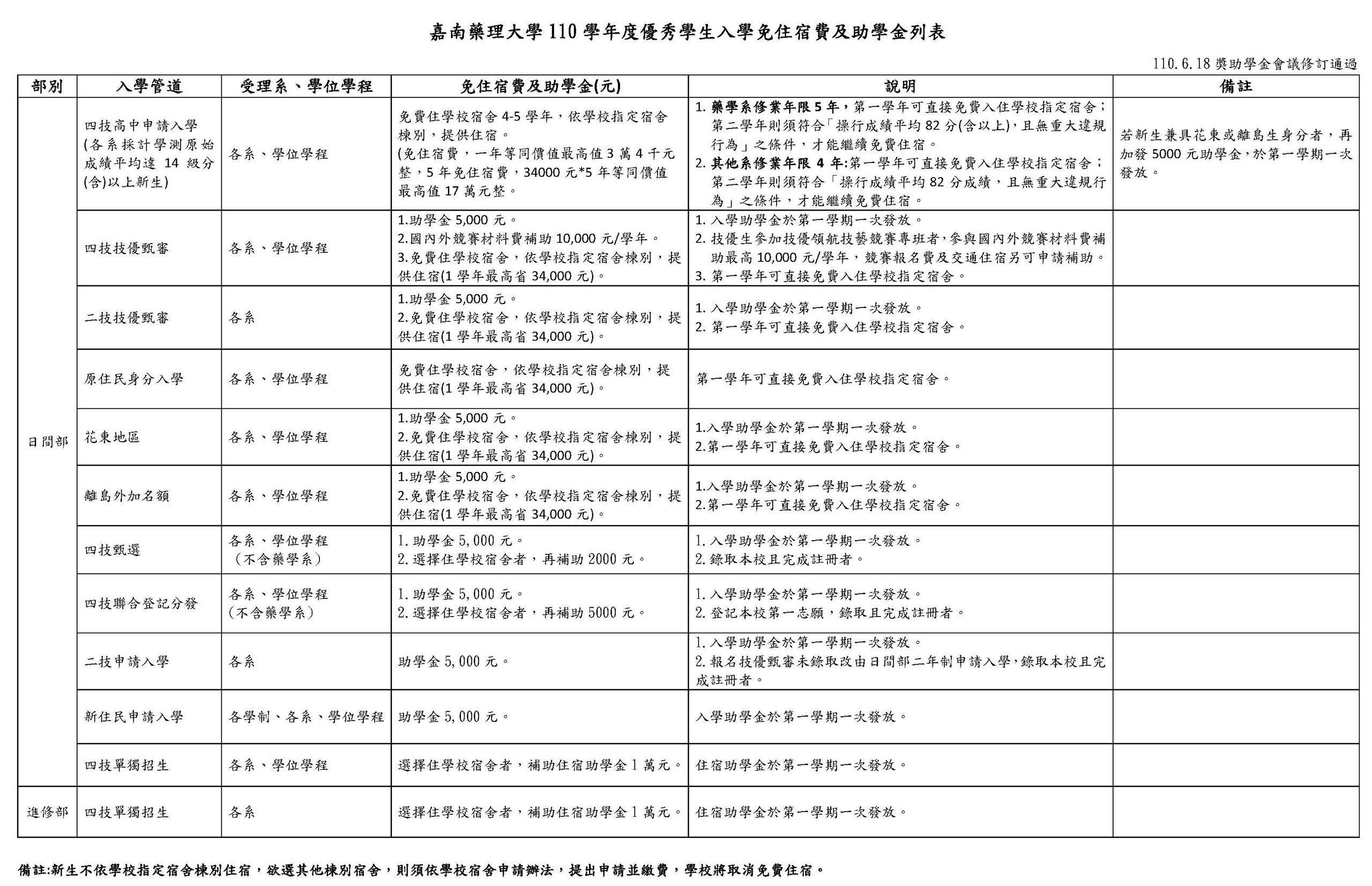 嘉南藥理大學 110 學年度優秀學生入學免住宿費及助學金列表(1100618修訂)